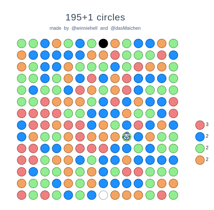 195+1 circles by winniehell